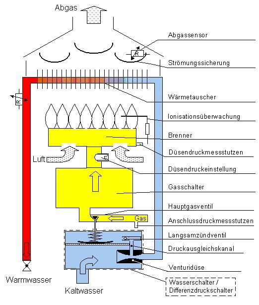 Als eine Skizze wird die Funktionsweise eines Gas-Durchlauferhitzers erklärt.